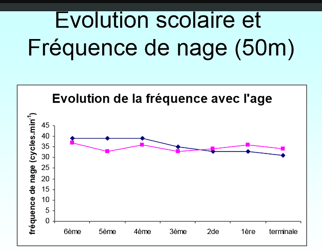 Fréquence de nage (cycles/min) 75px0rapvolutionscolairedelafrequencegrande