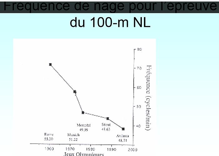 Fréquence de nage (cycles/min) 0